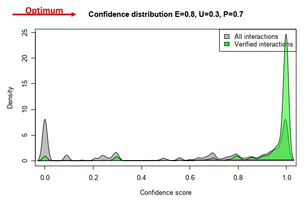 The kernel density distribution with evidence type weight parameters experimental: 0.7, unknown: 0.5, predicted: 0.5.